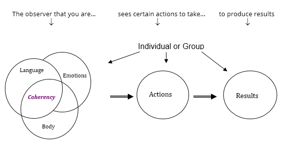 facets-coaching-diagram